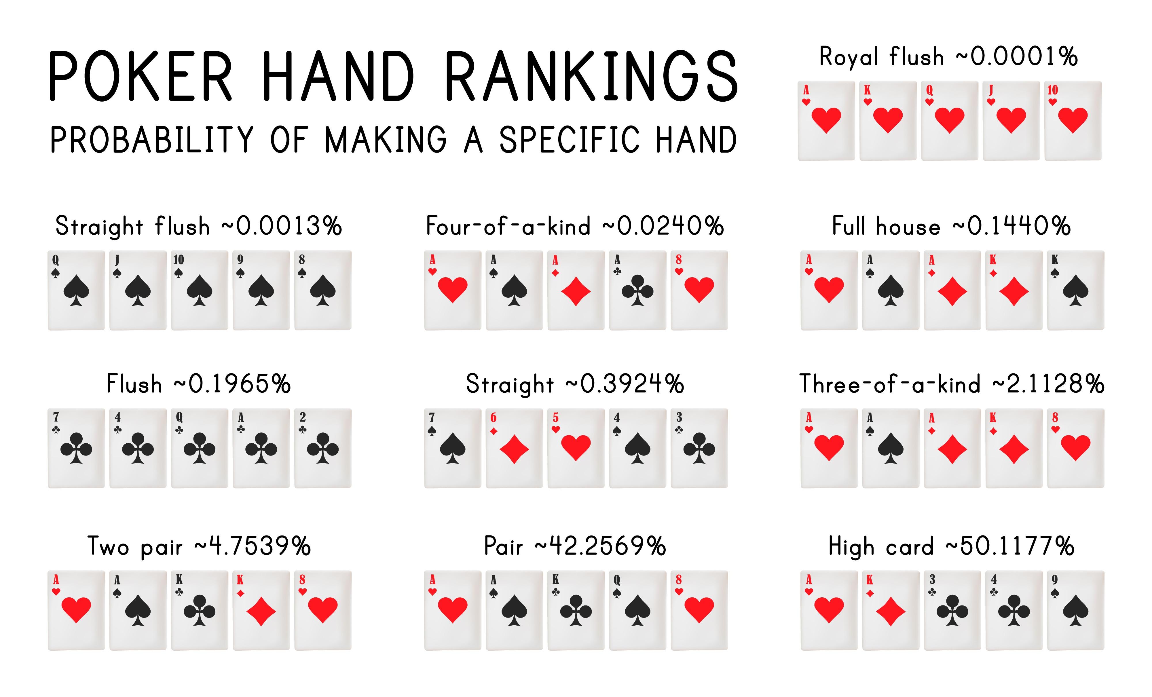 دست های پوکر