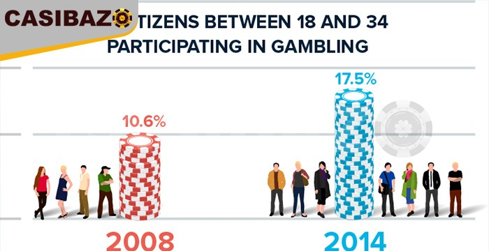 صنعت قمار آنلاین
