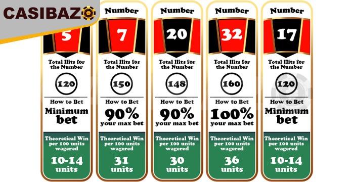 جدول عددهای داغ رولت